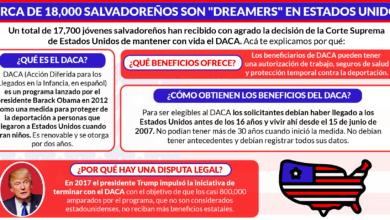 Photo of ¿Qué es el DACA y qué beneficios tiene para los jóvenes salvadoreños amparados en él?