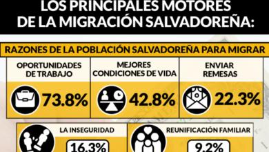 Photo of Los problemas económicos empujan la migración de mujeres salvadoreñas